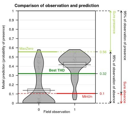 Comparison of predictions against observations in a presence-absence data model and thresholds values