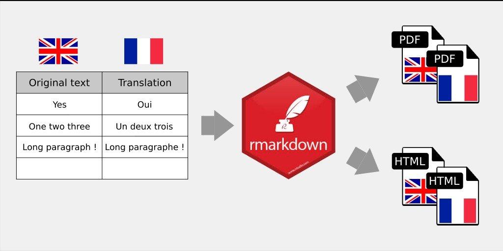 Translation of rmarkdown documents using a data frame · StatnMap